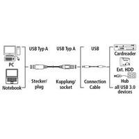 Кабель Hama H-54506 USB 3.0 A-A (m-f) 3.0 м экранированный 5 Гбит/с 1зв черный. Интернет-магазин Vseinet.ru Пенза