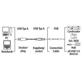 Фото Кабель Hama H-54506 USB 3.0 A-A (m-f) 3.0 м экранированный 5 Гбит/с 1зв черный. Интернет-магазин Vseinet.ru Пенза